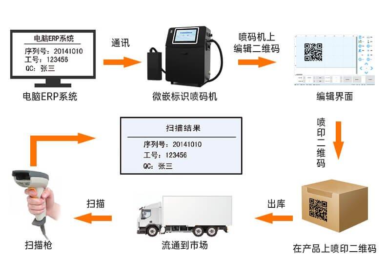 纸箱UV喷码机在外包装盒上的解决方案